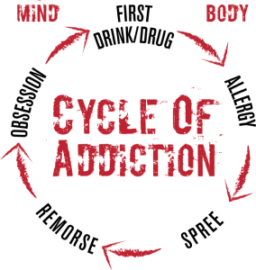 CycleOfAddiction-01